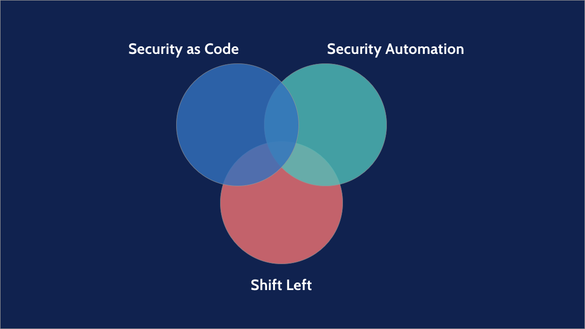 Venn Diagram showing interaction of the latest security approaches like security-as-code