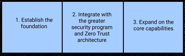 Steps to establish a simple Zero Trust framework