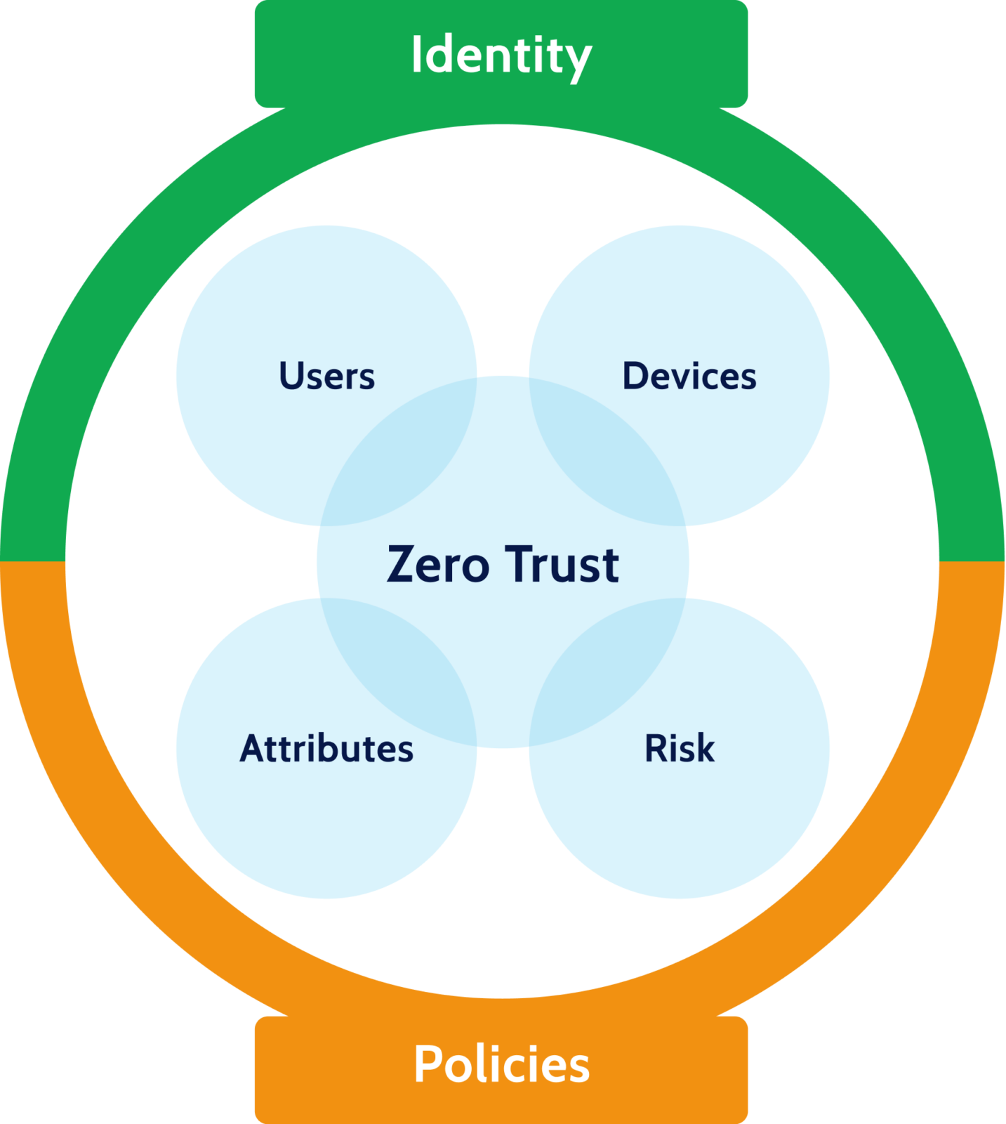 Secure Access Management- Zero Trust Architecture